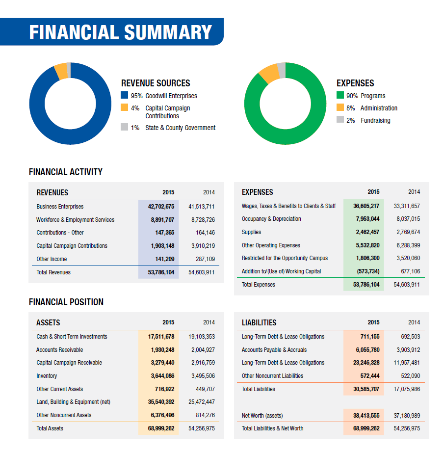 Gobias industries inc reporting financial statement