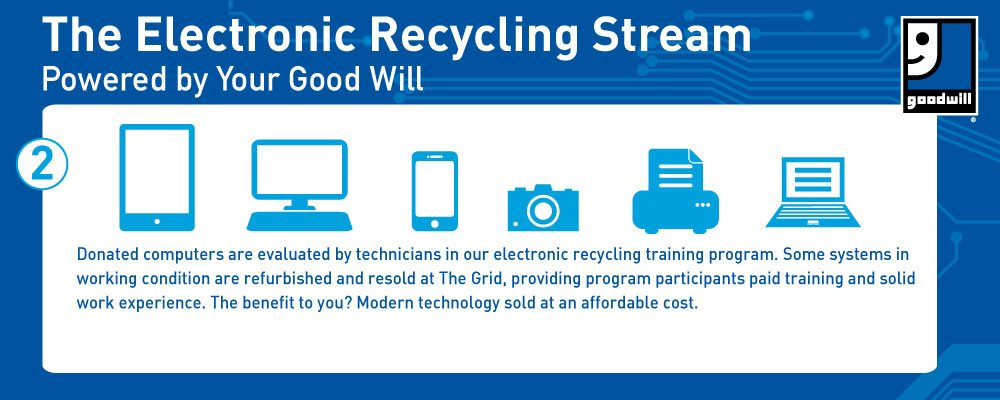 Electronic recycling banner